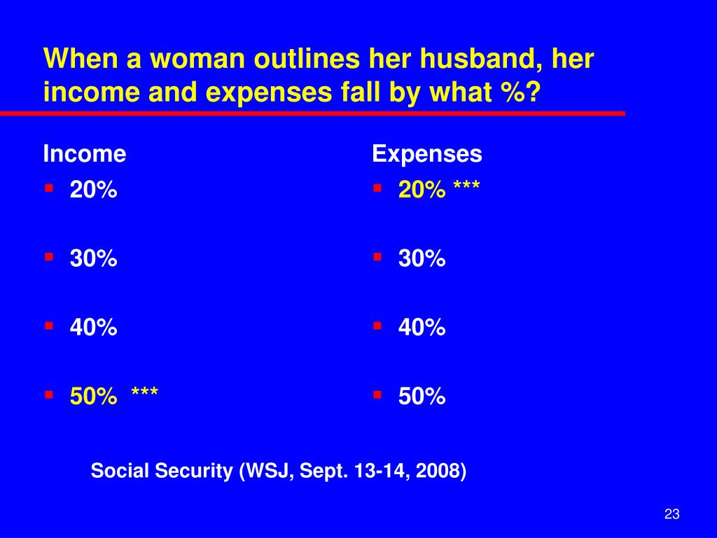 When a woman outlines her husband, her income and expenses fall by what %?