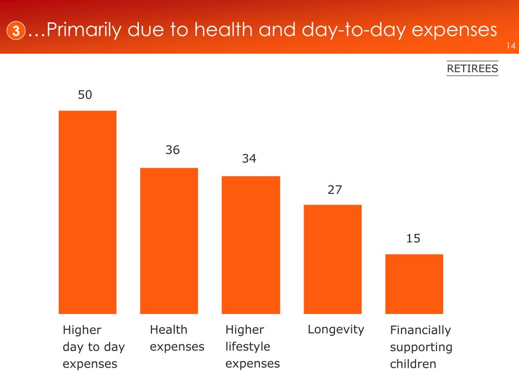 …Primarily due to health and day-to-day expenses