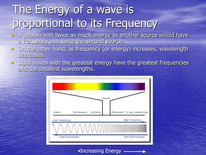 The Energy of a wave is proportional to its Frequency