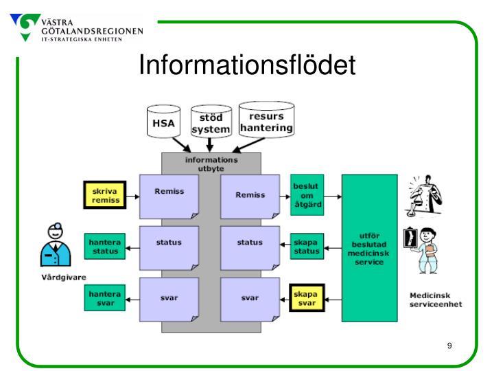 Informationsflödet
