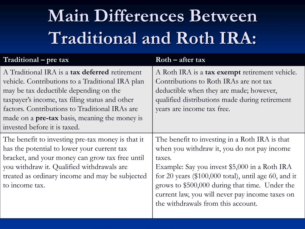 Main Differences Between Traditional and Roth IRA: