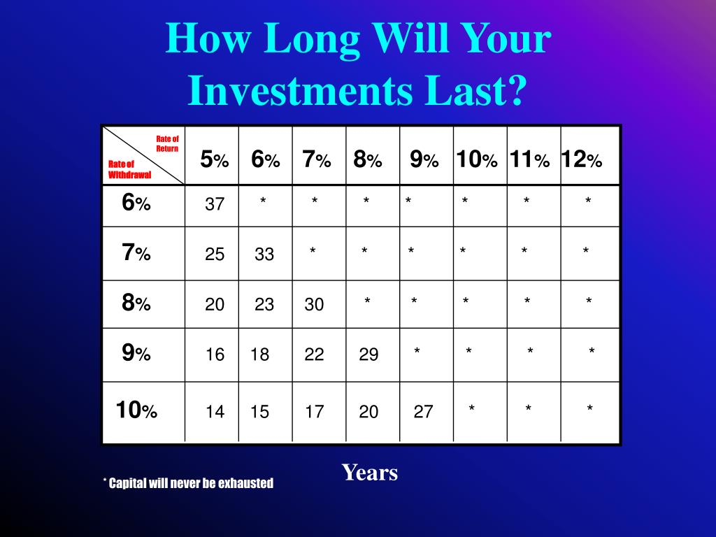 How Long Will Your Investments Last?