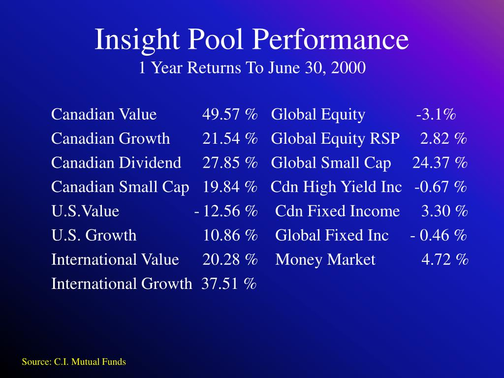 Insight Pool Performance