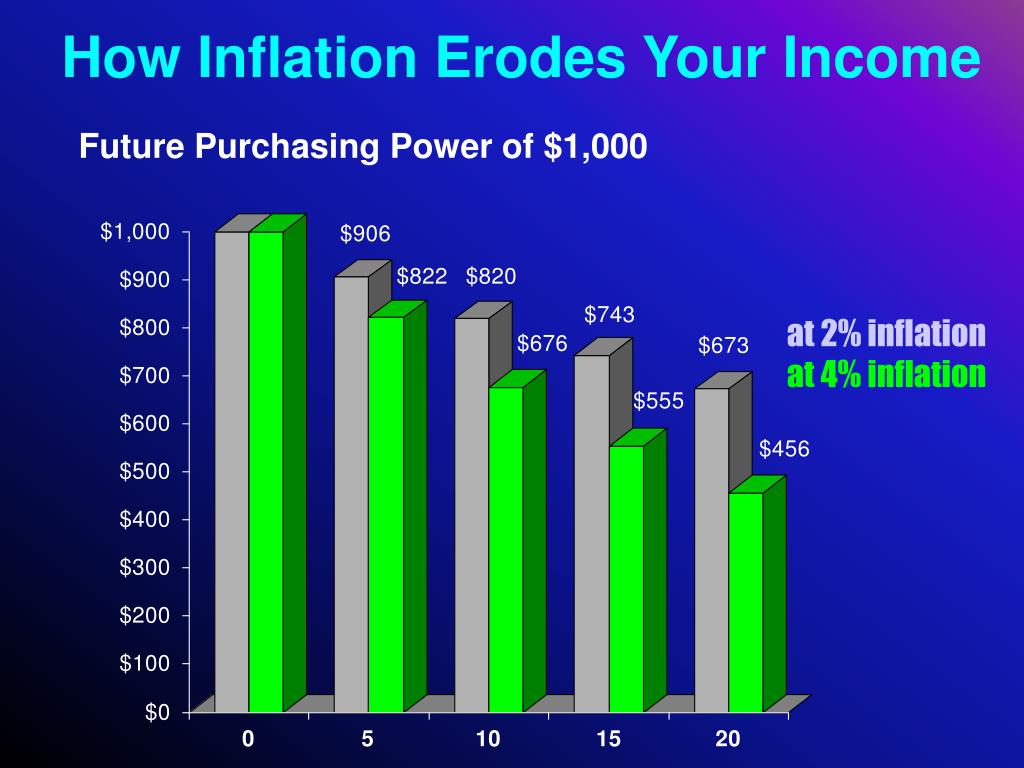 How Inflation Erodes Your Income