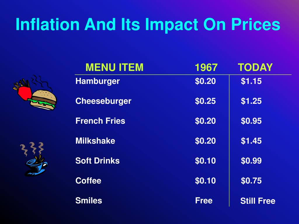 Inflation And Its Impact On Prices