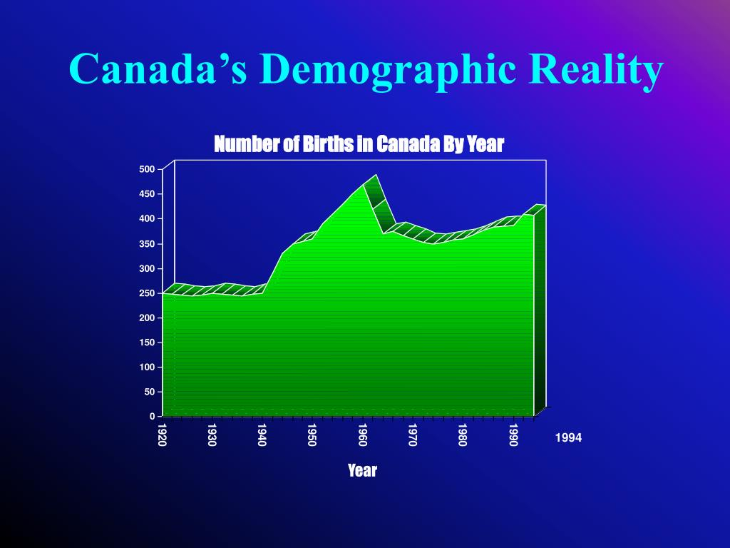 Canada's Demographic Reality