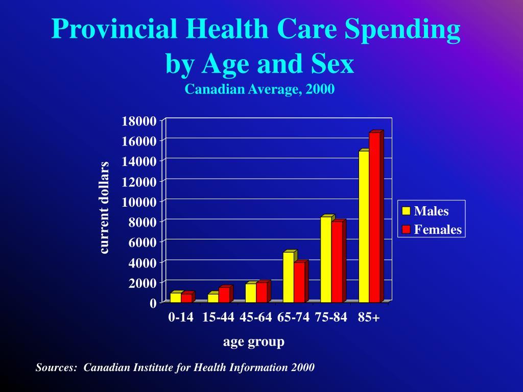 Provincial Health Care Spending
