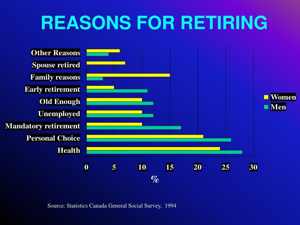 REASONS FOR RETIRING