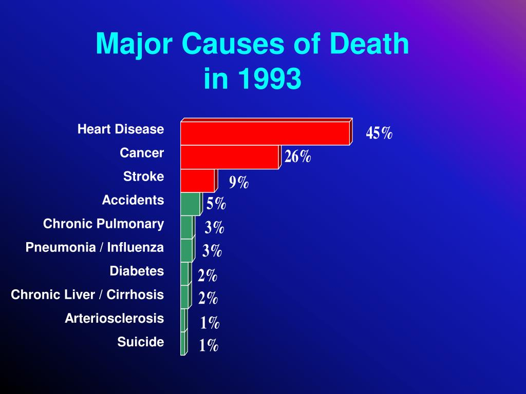 Major Causes of Death