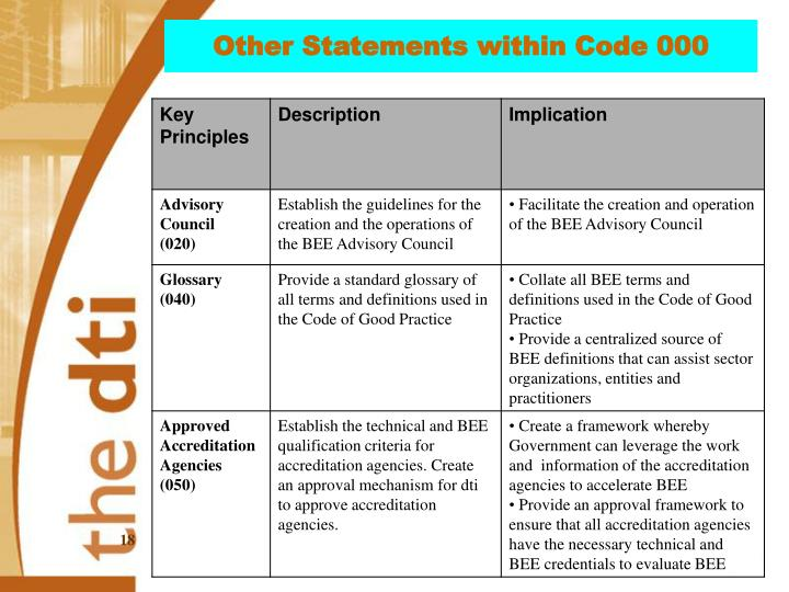 Other Statements within Code 000
