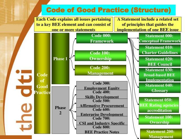 Code of Good Practice (Structure)