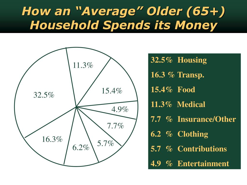 "How an ""Average"" Older (65+) Household Spends its Money"