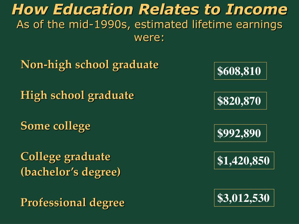 How Education Relates to Income