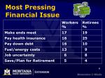 most pressing financial issue