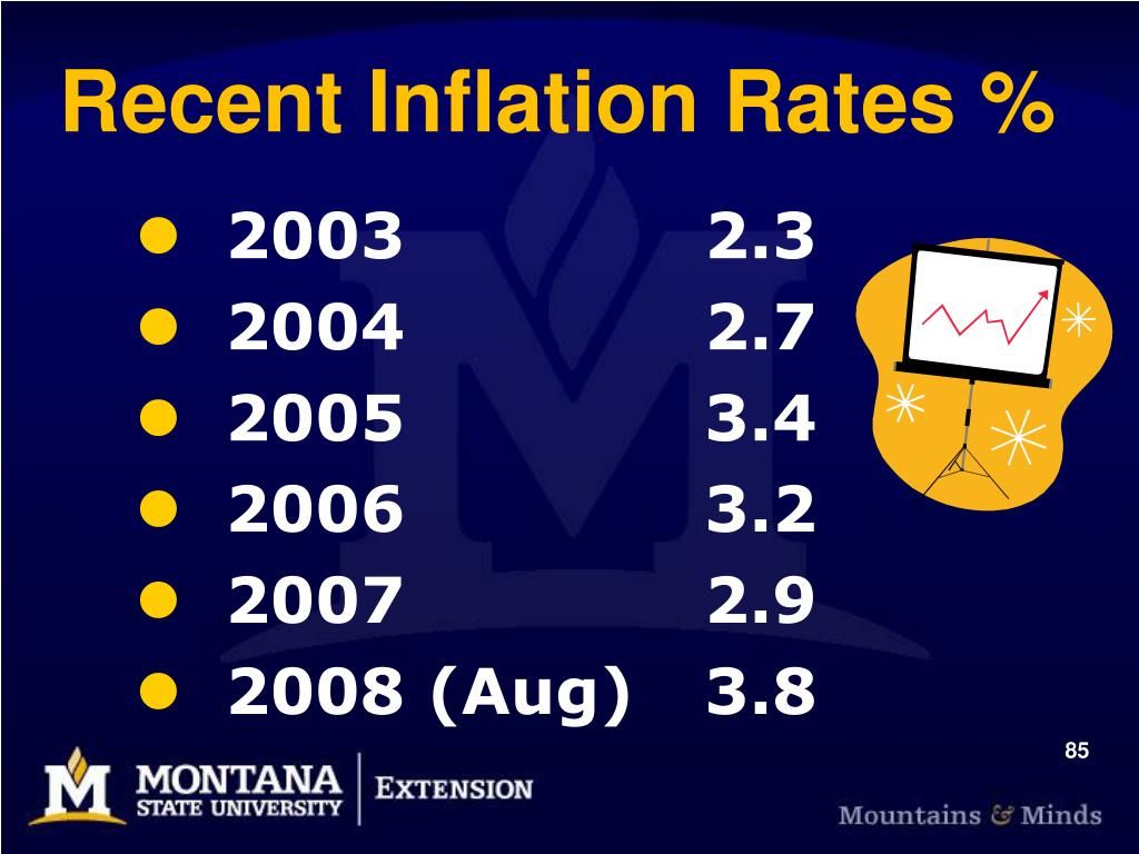 Recent Inflation Rates %