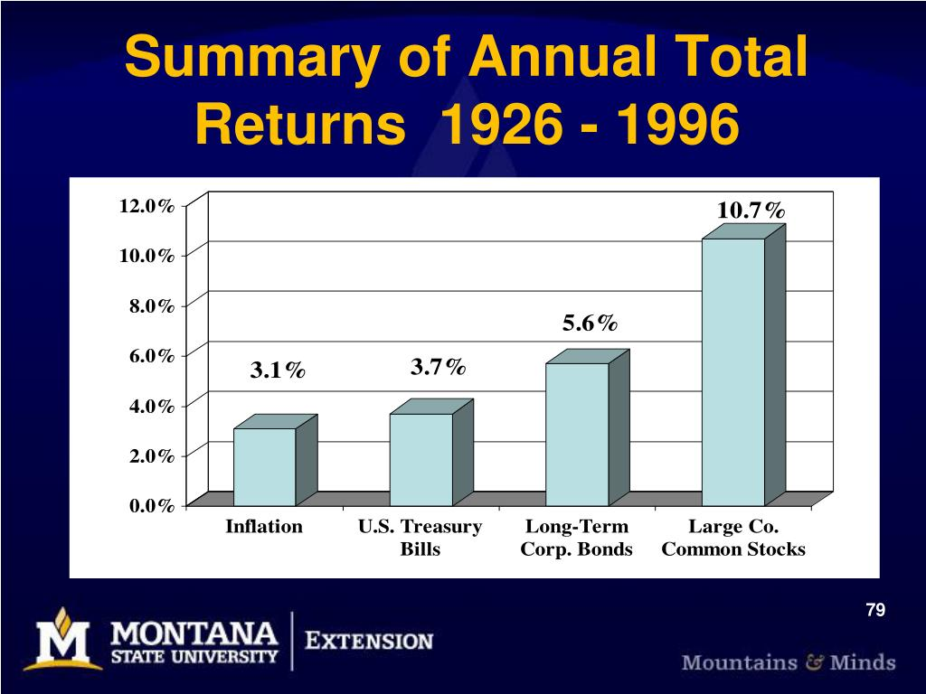 Summary of Annual Total Returns  1926 - 1996