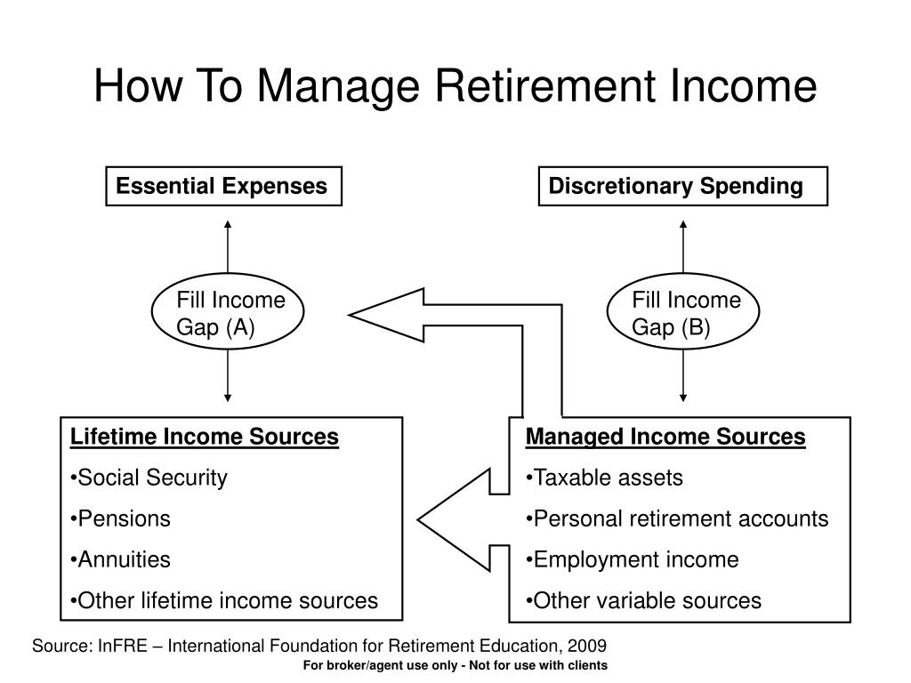 How To Manage Retirement Income