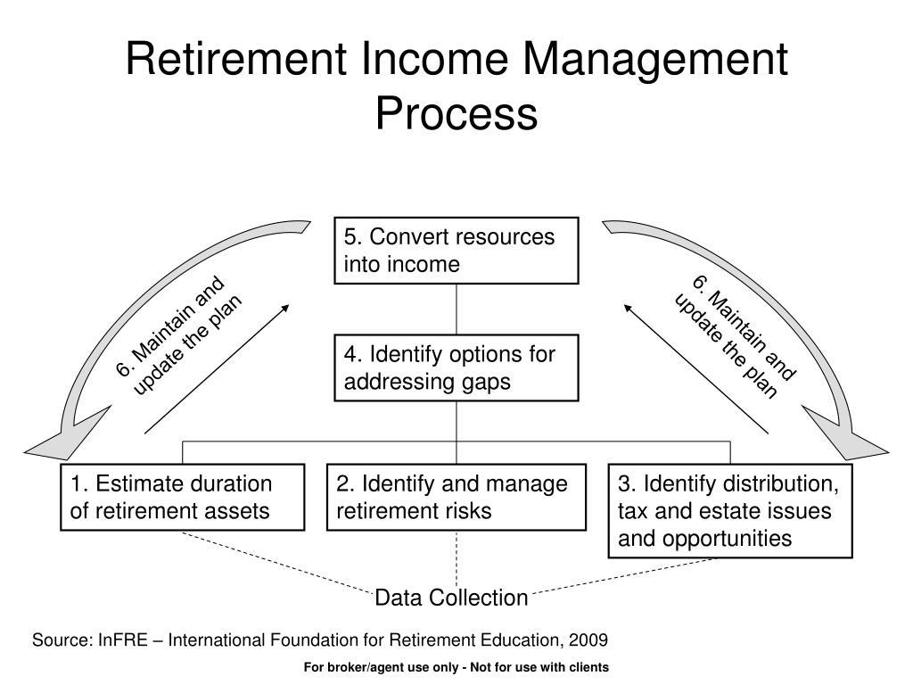 Retirement Income Management Process