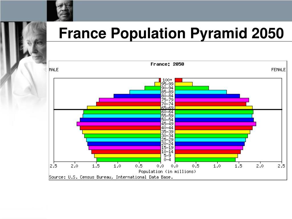 France Population Pyramid 2050