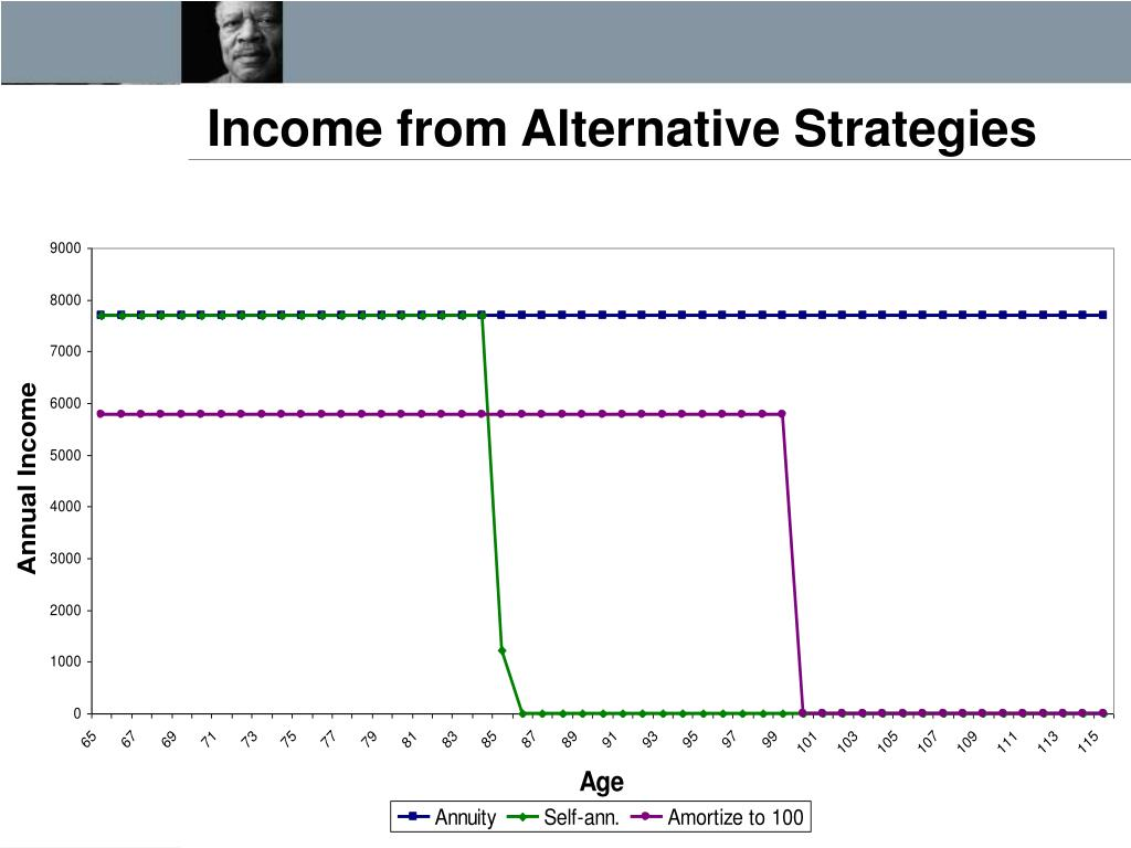 Income from Alternative Strategies