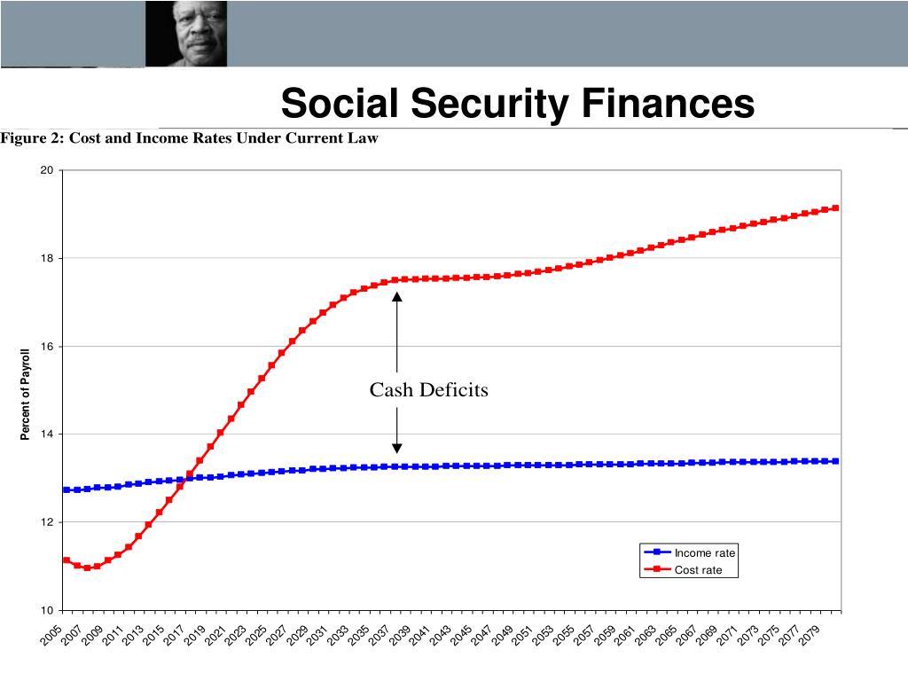 Social Security Finances