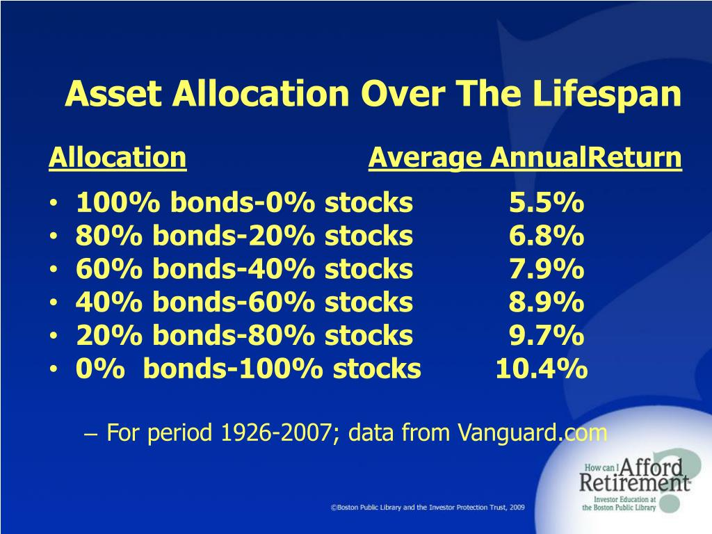 Asset Allocation Over The Lifespan