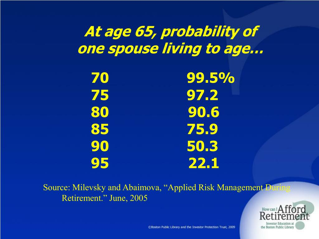 At age 65, probability of