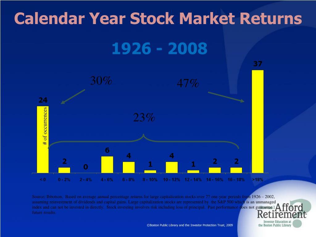 Calendar Year Stock Market Returns