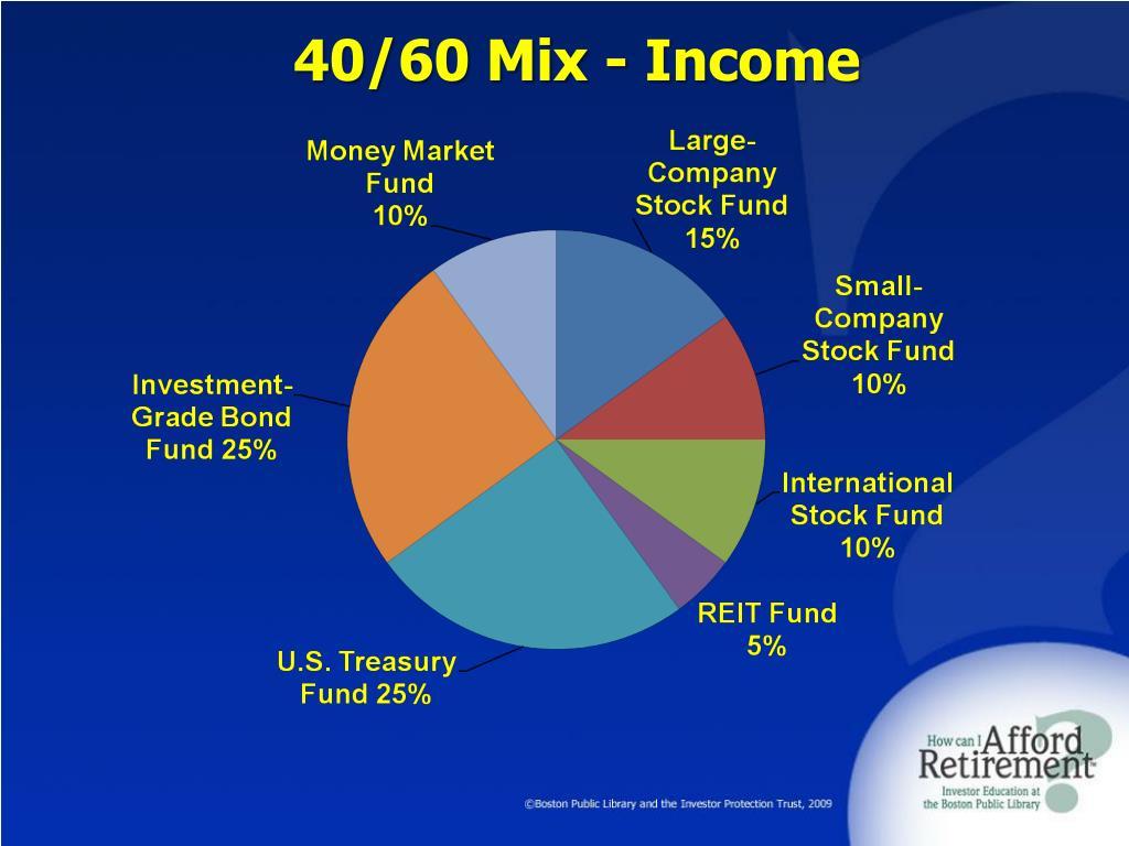 40/60 Mix - Income