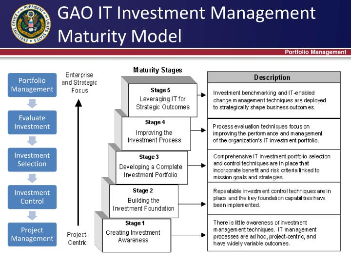 GAO IT Investment Management Maturity Model