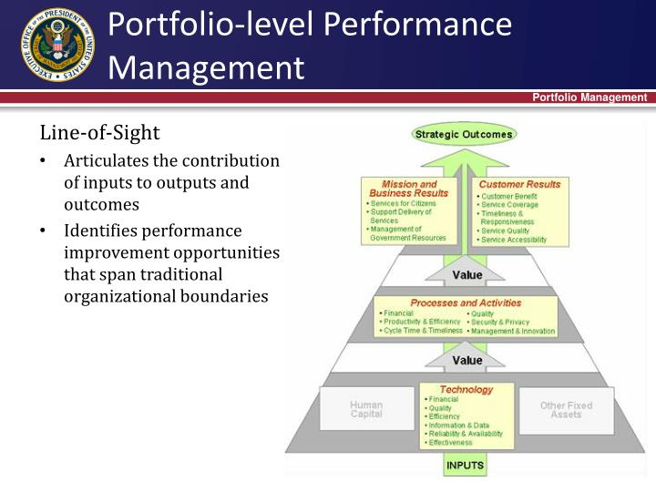 Portfolio-level Performance Management