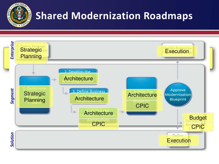 Shared Modernization Roadmaps