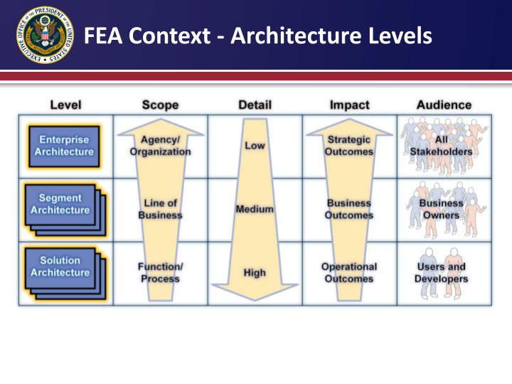 FEA Context - Architecture Levels