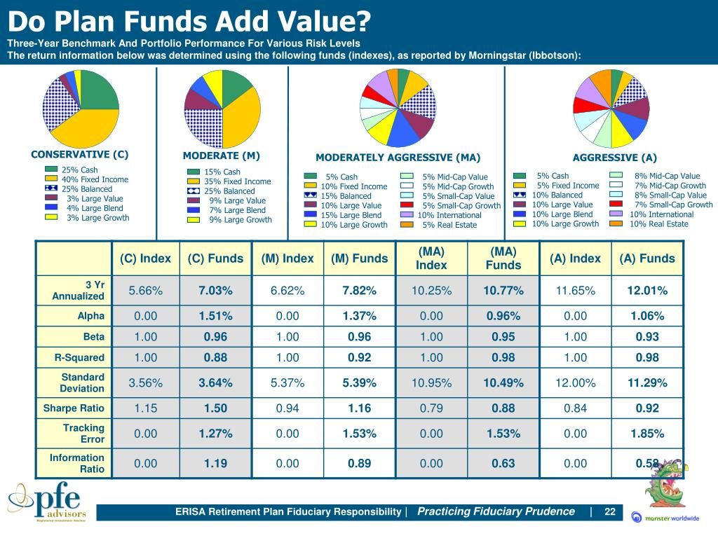 Do Plan Funds Add Value?