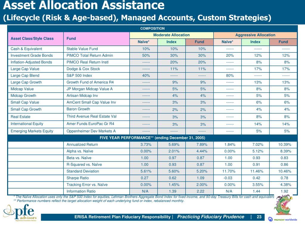 Asset Allocation Assistance