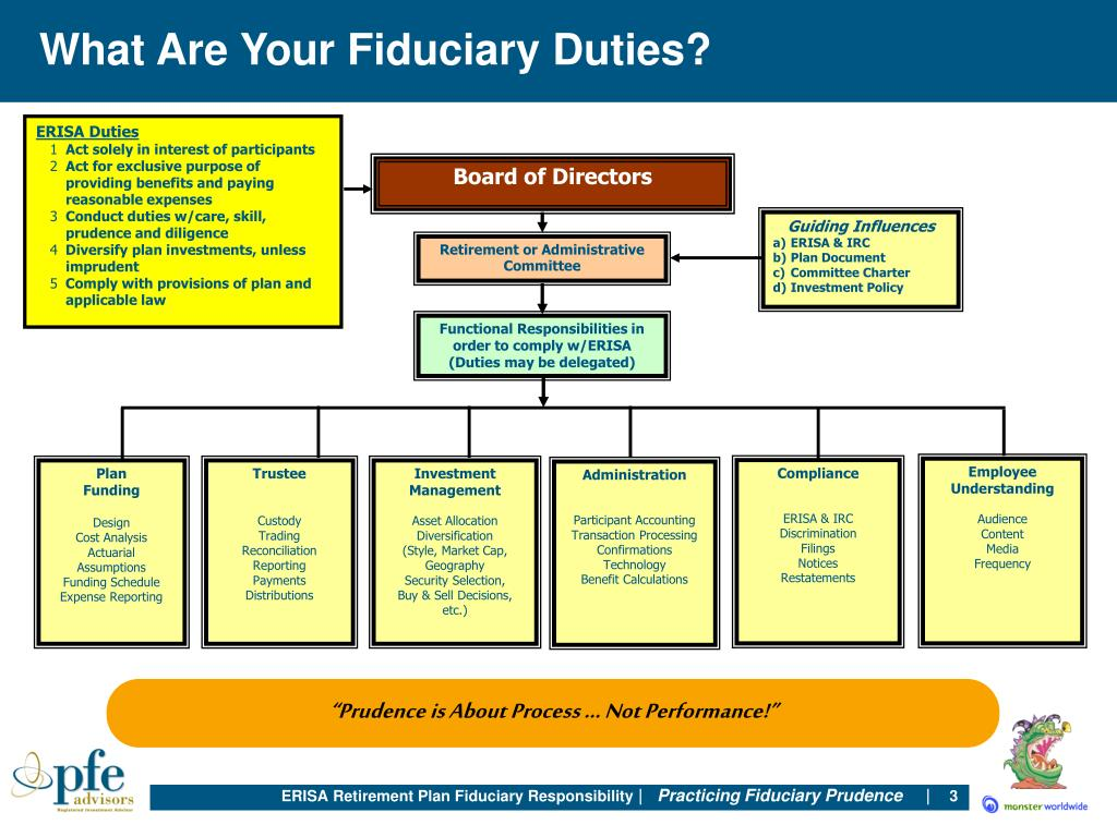 What Are Your Fiduciary Duties?