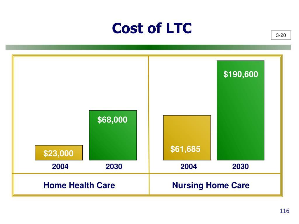 Cost of LTC