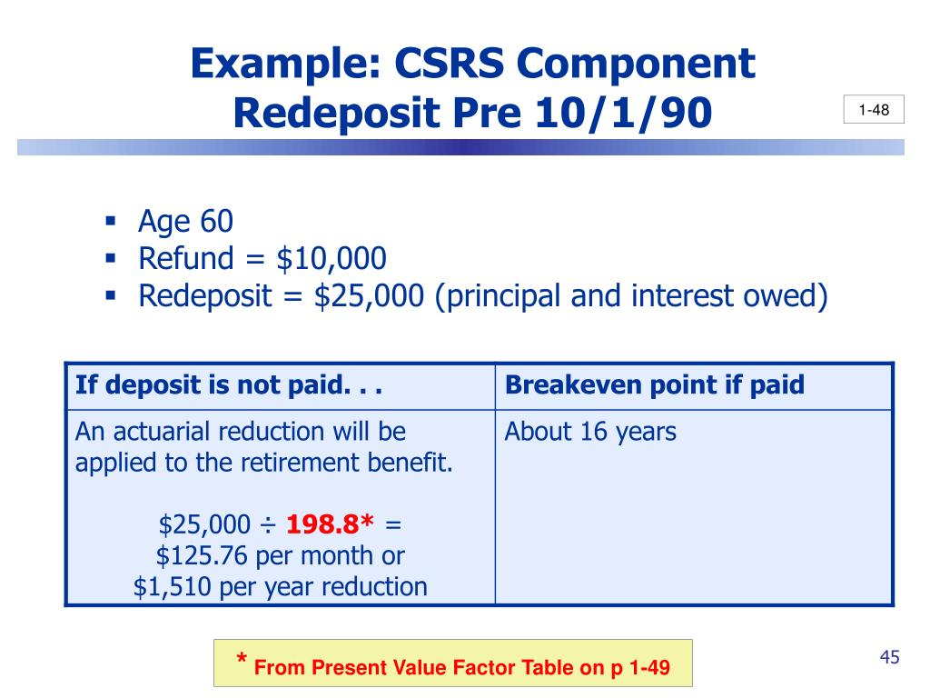Example: CSRS Component