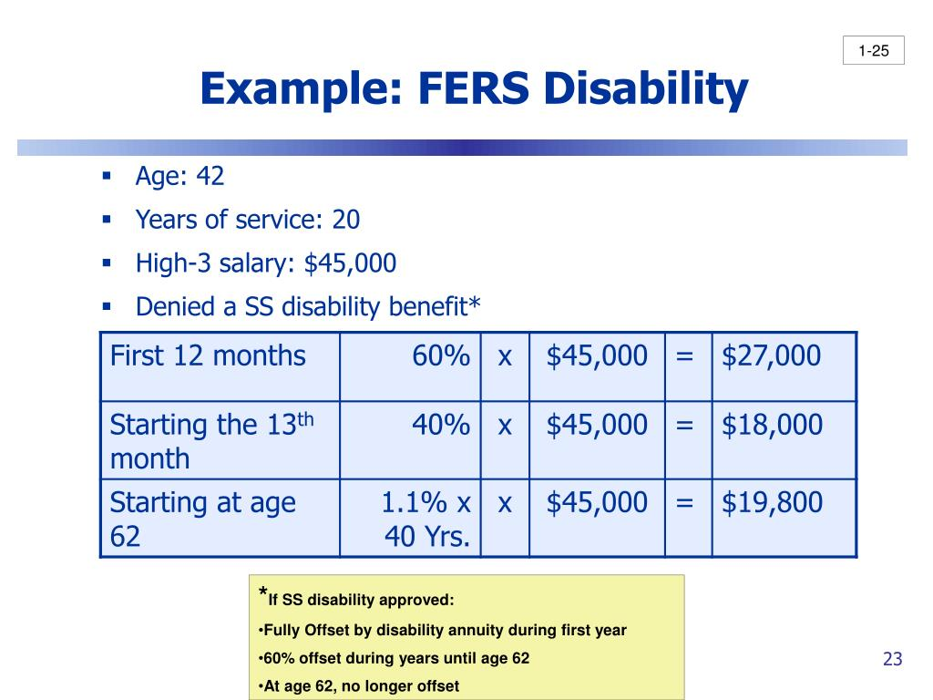 Example: FERS Disability