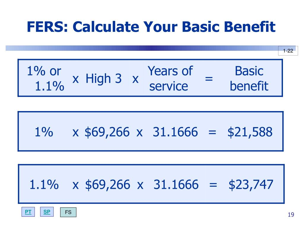 FERS: Calculate Your Basic Benefit