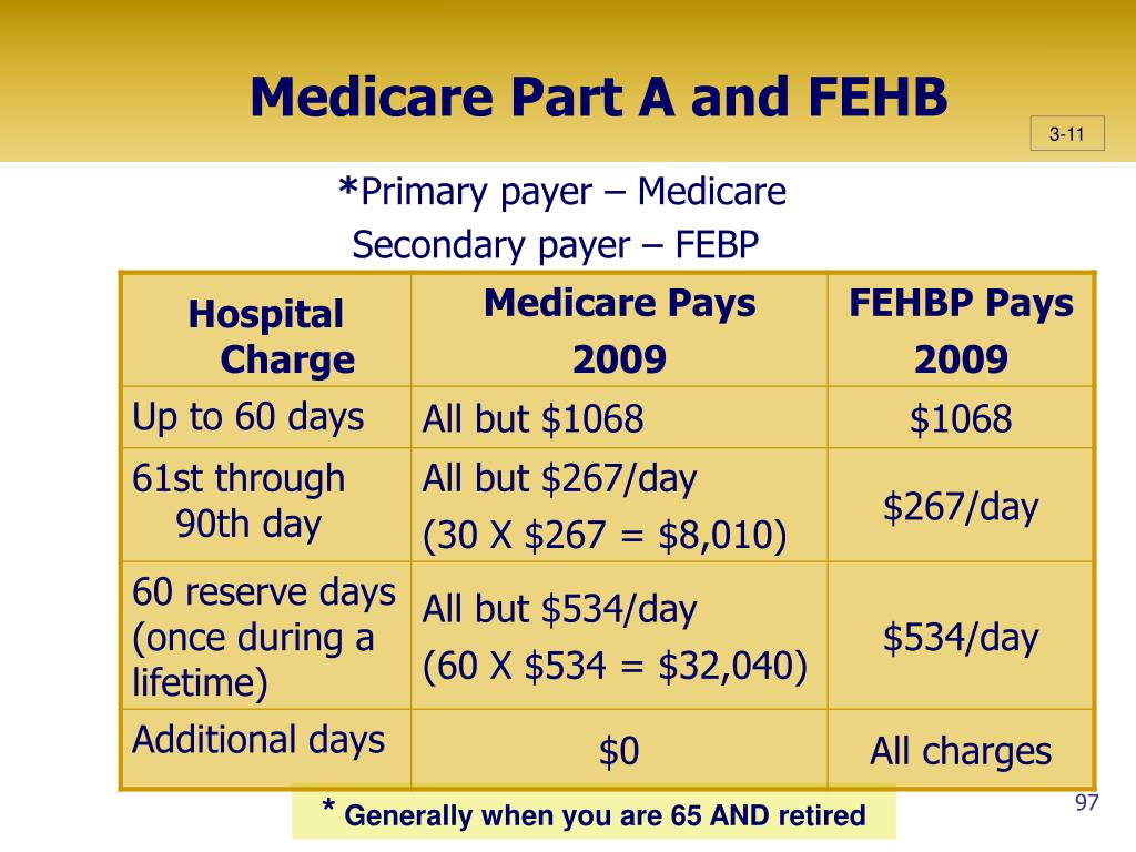 Medicare Part A and FEHB
