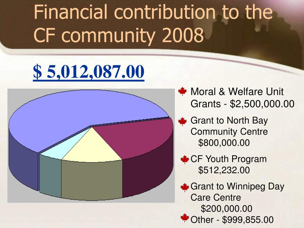 Financial contribution to the