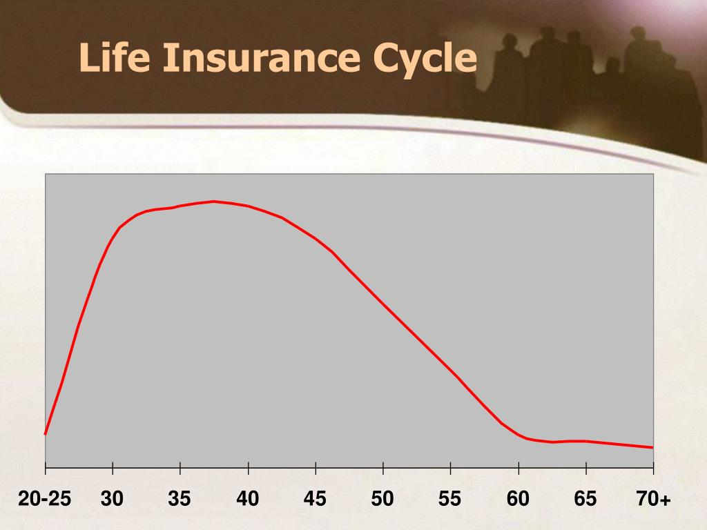 Life Insurance Cycle