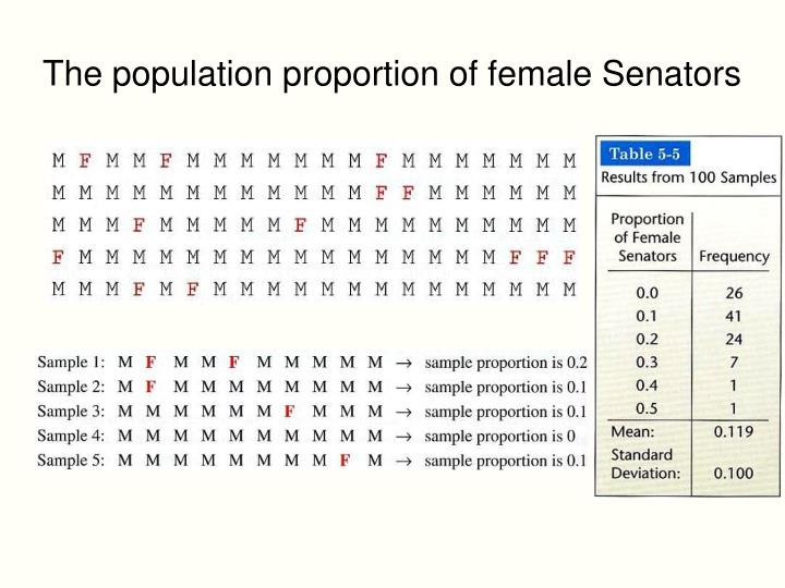 The population proportion of female Senators