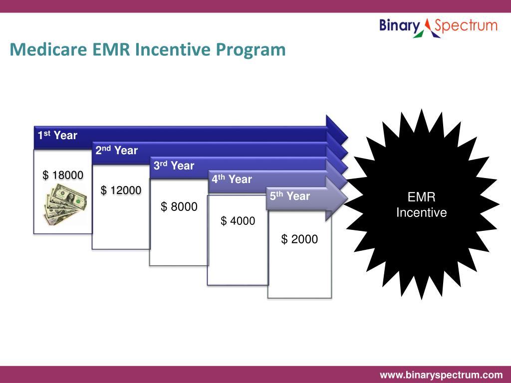 Medicare EMR Incentive Program