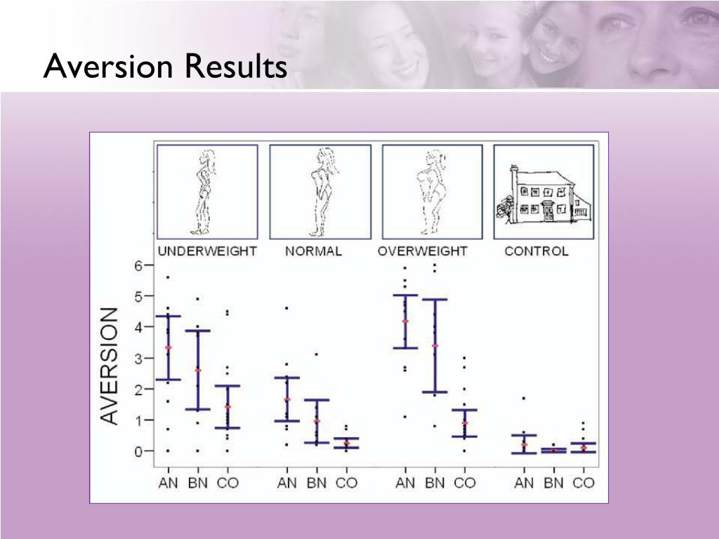 Aversion Results