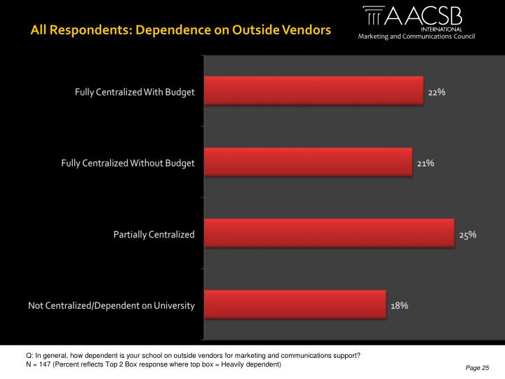 All Respondents: Dependence on Outside Vendors