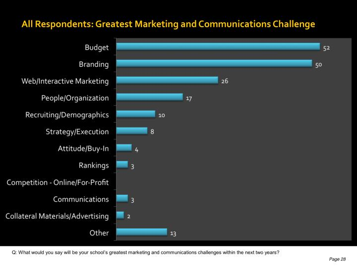 All Respondents: Greatest Marketing and Communications Challenge
