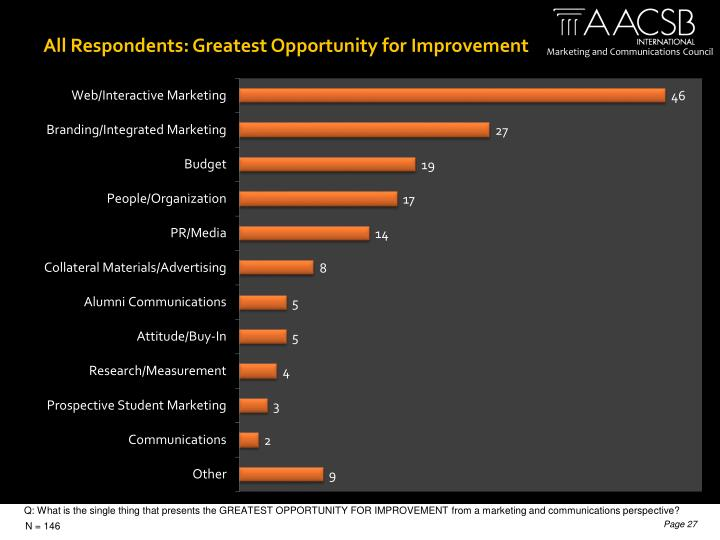 All Respondents: Greatest Opportunity for Improvement