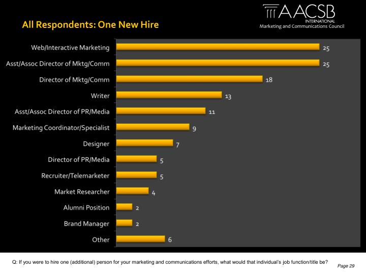 All Respondents: One New Hire